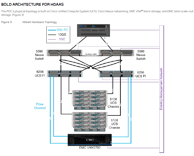 BOLD ARCHITECTURE FOR HDAAS
