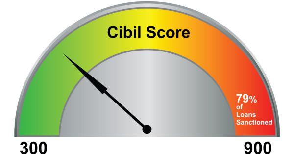 How to repair Poor cibil score