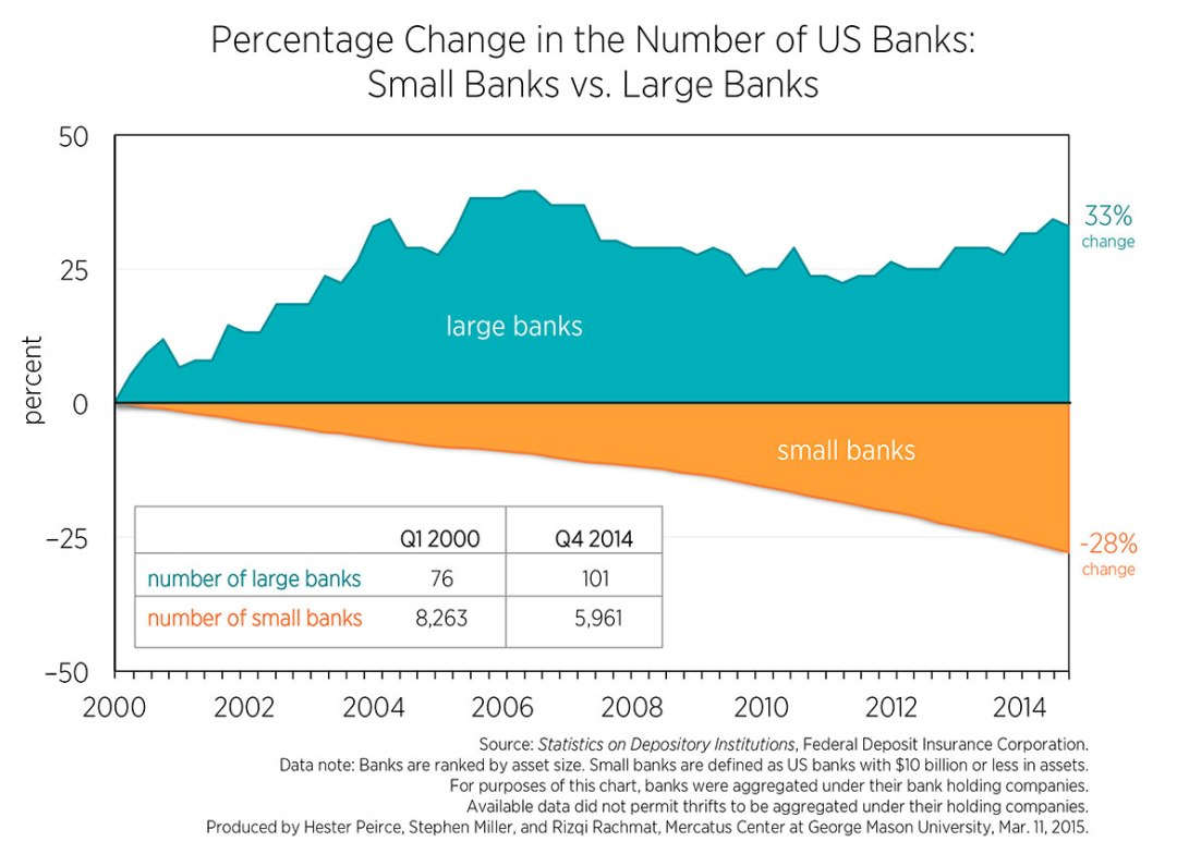 c1-number-of-us-banks-15yrs_0