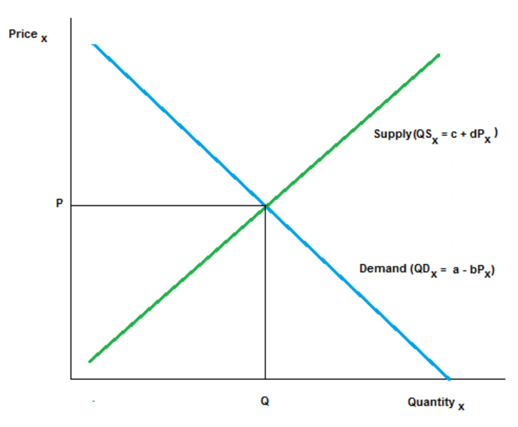 classical-economics-supply-and-demand-model-price-and-quantity-of-good-x-the-market