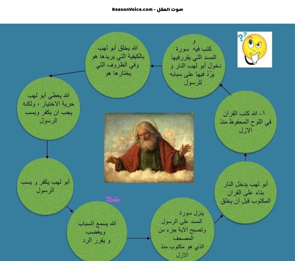 المنطق الاسلامي حول ابو لهب