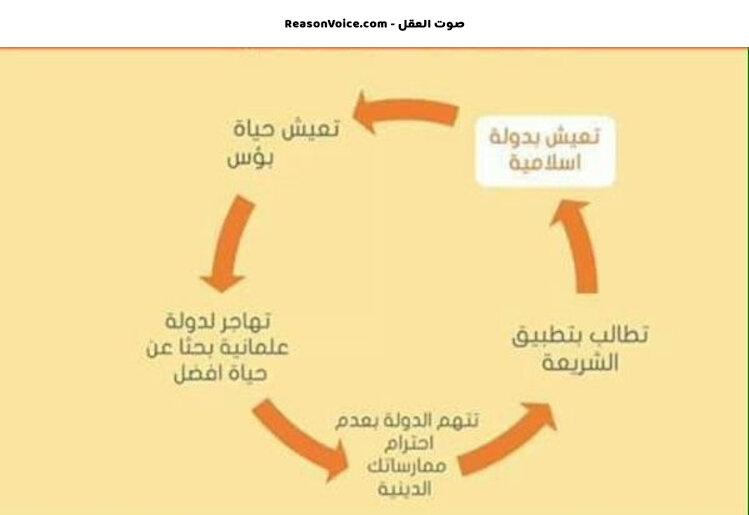دورة حياة المطالب بالشريعة