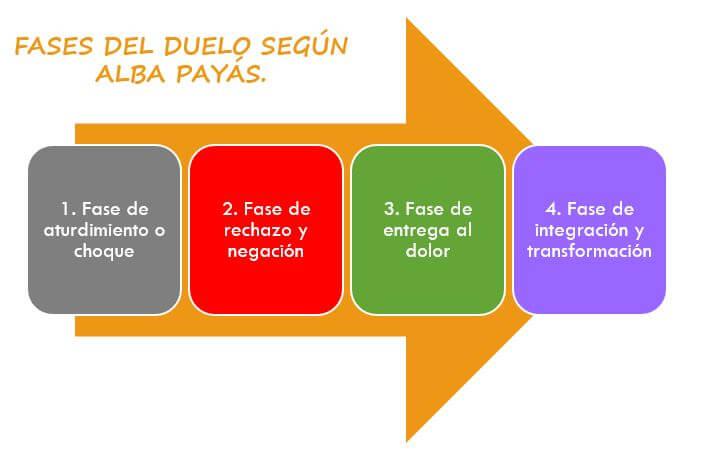Fases del duelo según Alba Payás. rebecatorrijos.com