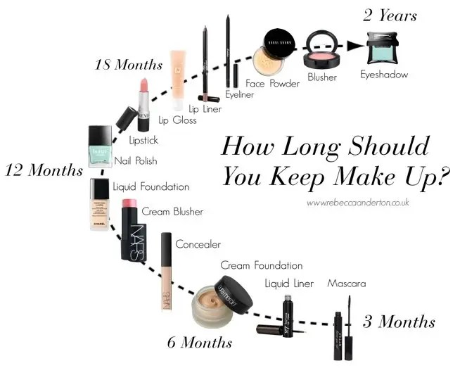 How Long Should You Keep Your Make Up? from Rebecca Loves Weddings rebeccaanderton.co.uk