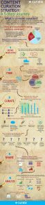 content curation strategy infographic