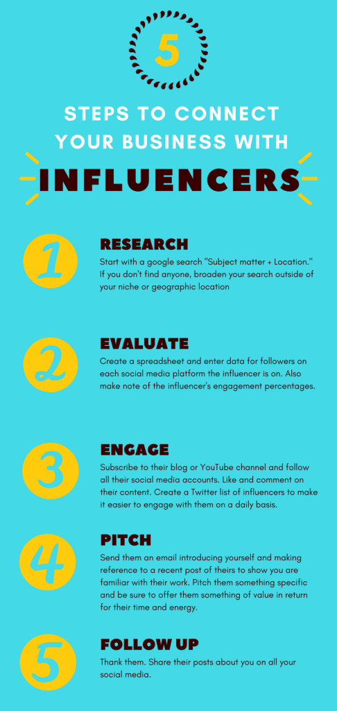 5 steps to influencer marketing