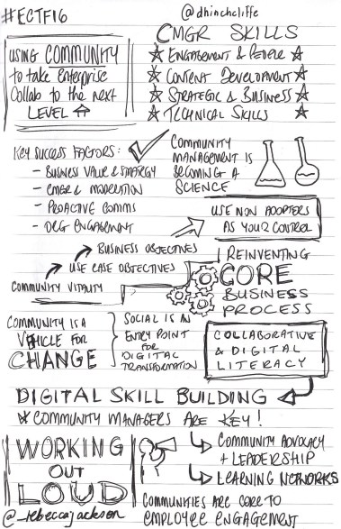 Sketchnotes of Dion Hinchcliffe at ECTF16. Using Community to take Enterprise Collaboration to the Next Level.