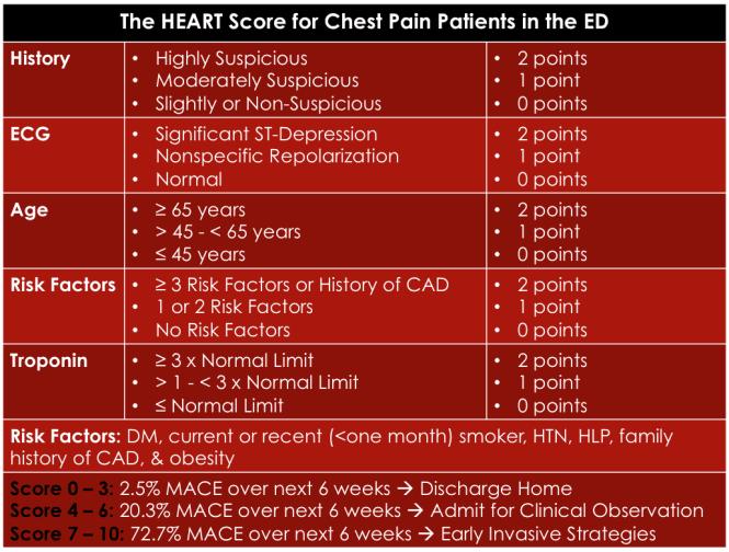 Image result for heart score
