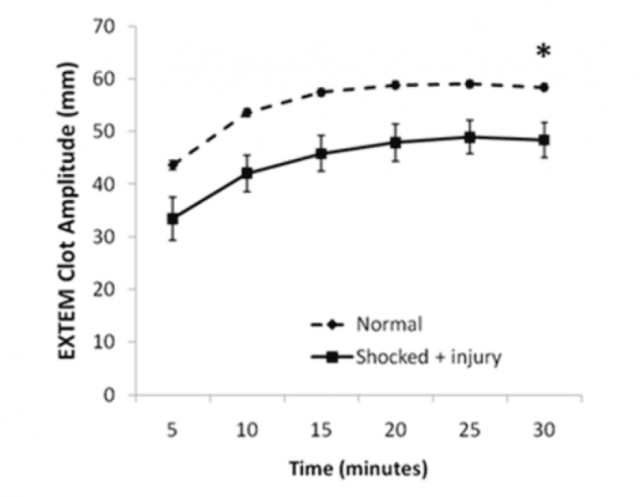 Figure 4. Rotational thromboelastography (ROTEM) seems to predict injury severity and need for massive transfusion. From: Crit Care Med 2011, 39(12): 2652-2658