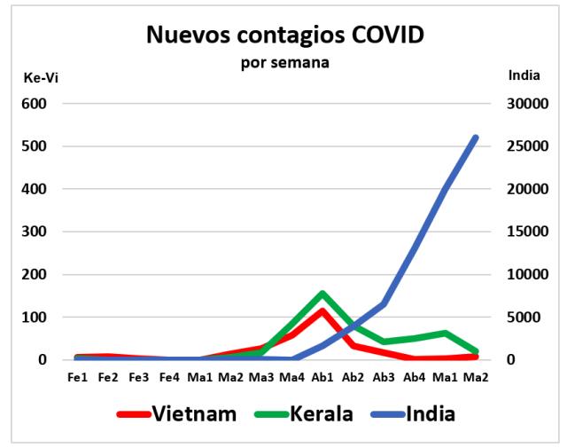 El secreto de Kerala y Vietnam – Rebelion