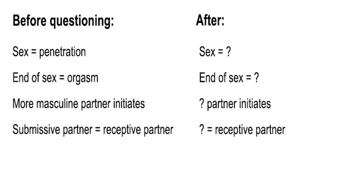 Before questioning: the more masculine partner initiatives and submissive partner is the receptive partner. After questioning: ? partner initiates and ? is the receptive partner