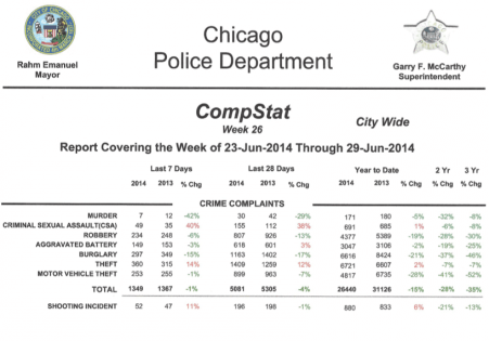 Chicago Crime Data June 2014