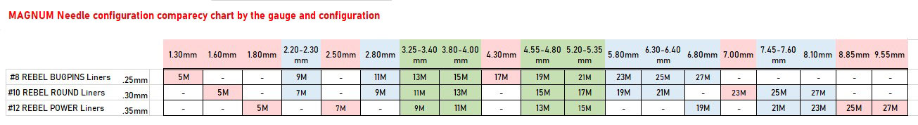 Magnum needle configuration comparency chart