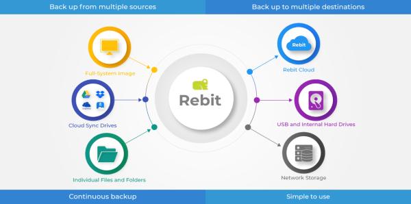 Rebit-Robust-Backup-2018