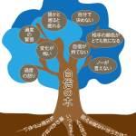 自信の木(青)
