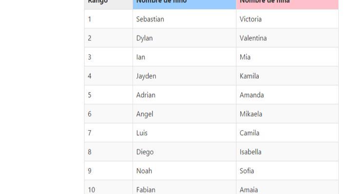 Ninos Lista En Espanol Nombres Para De