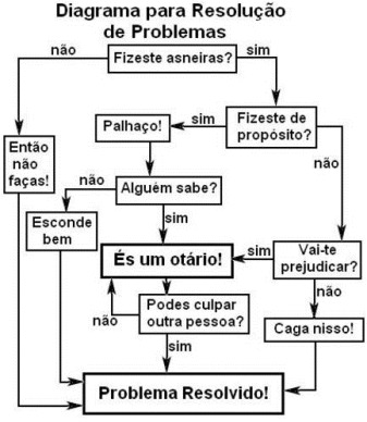 Resolucao_Problemas