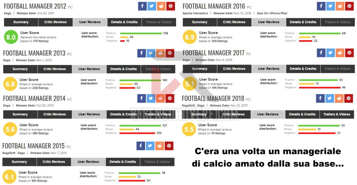 football manager reviews