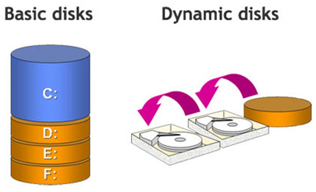 Change Dynamic Disk To Basic Disk