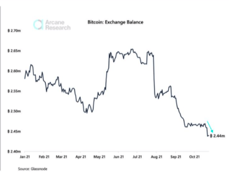 Chart showing bitcoin exchange reserves