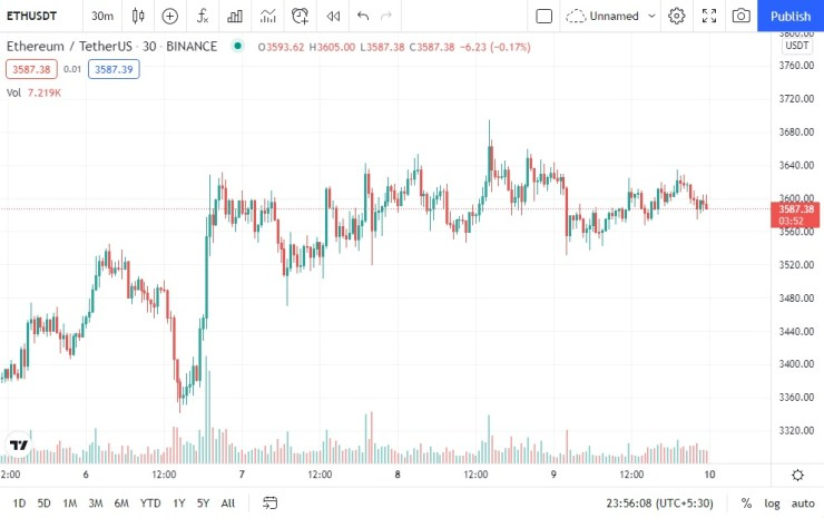 ETH Price Could Reach 20k All Eyes on The PoS