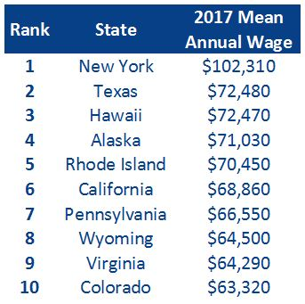 The Average Real Estate Agent Salary in Every StateReal