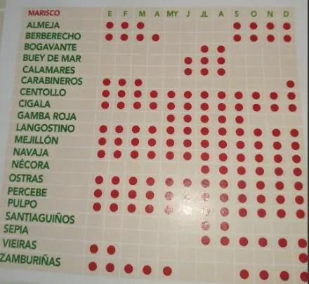 Marisco - Calendario de temporada de pescado y marisco