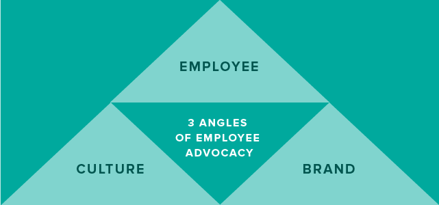 3 angles of employee advocacy