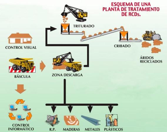 Esquema Planta De Reciclaje RCD