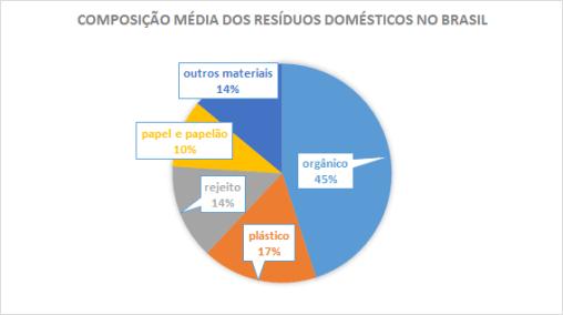 composição media dos resíduos domésticos no Brasil - produção de lixo no Brasil