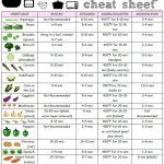 How to Cook Vegetables Chart