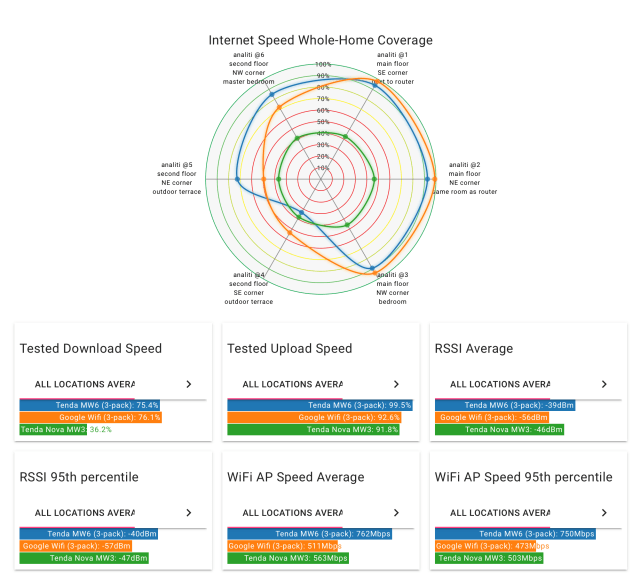 WiFi coverage graphs