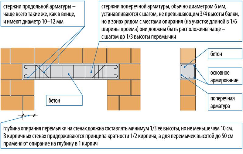 перемычки в железобетонных стенах