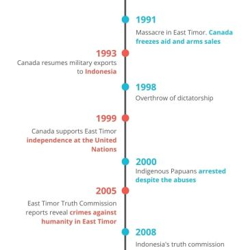 Canada-Indonesia relations timeline