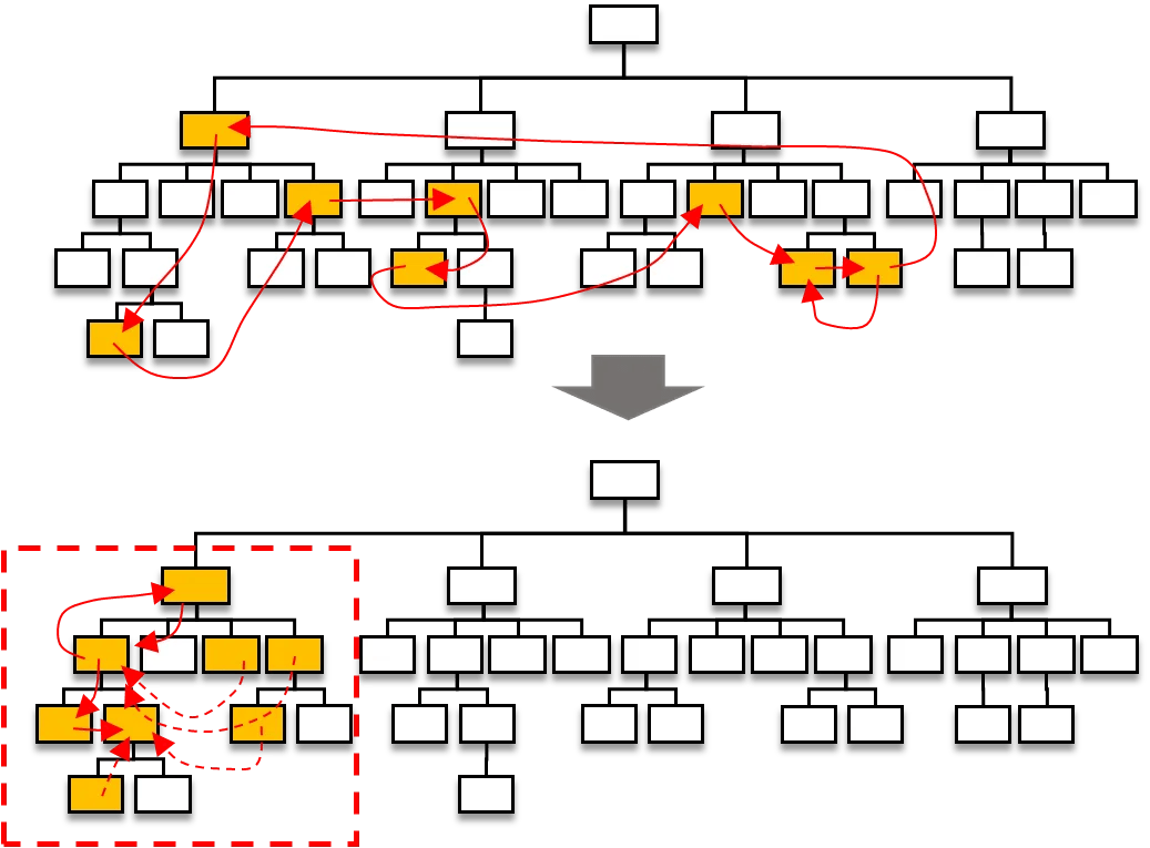 Align organization structure with work processes
