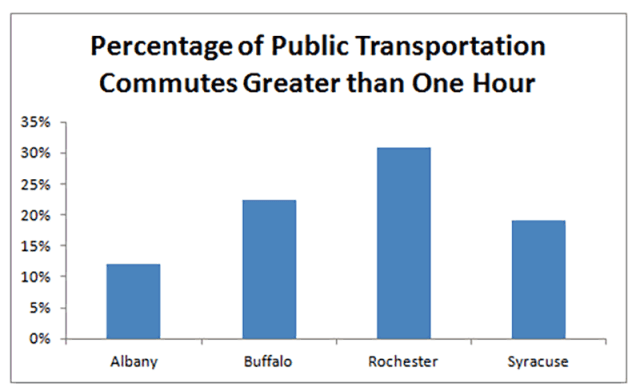 Percentage of Public Transit Commutes Greater Than 1 Hour (Upstate NY)