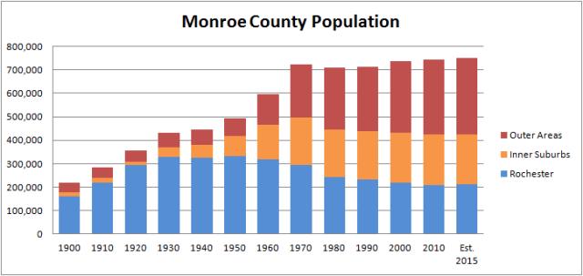 Monroe County Population 1900-2015