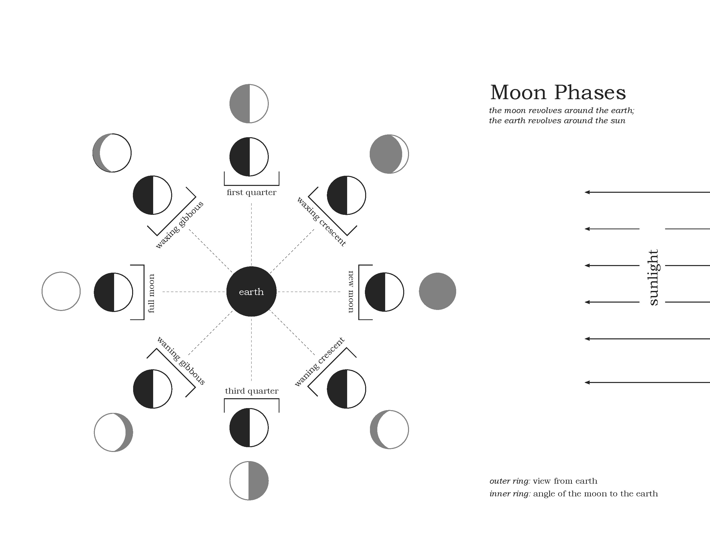 Moon Phases Reconstructing