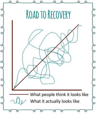 Image result for recovery is not a linear process