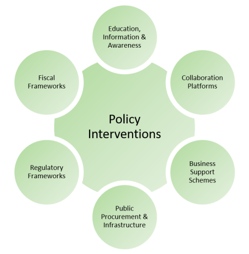 Policy_Inteventions