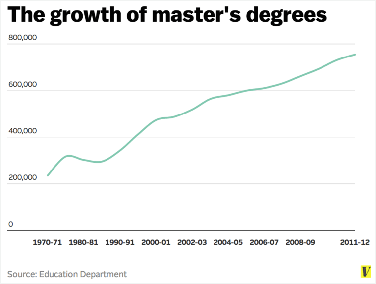 Degree Not Required: When Higher Ed is Immaterial in