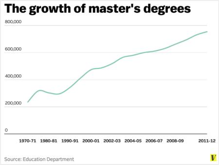 master's degrees in America
