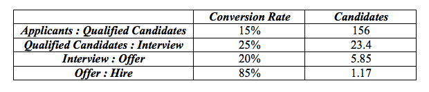 recruitment conversion rate