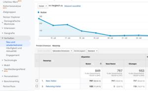 Google Analytics Zielgruppe Wiederkehrend