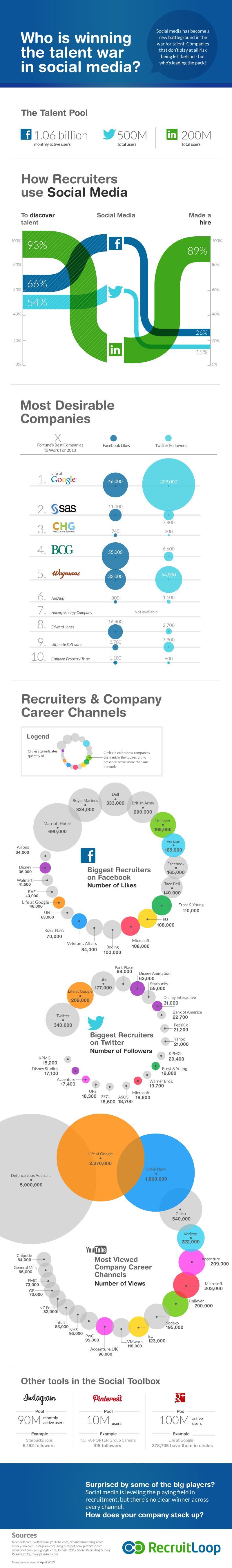 Talent War in Social Media