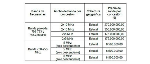 Precios de salida de cada concesión de la subasta 700 MHz.
