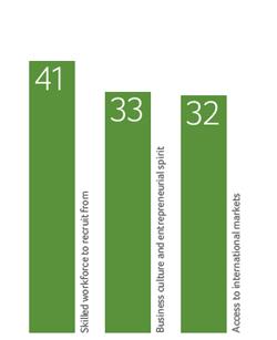 Factores más favorables para hace negocios en España
