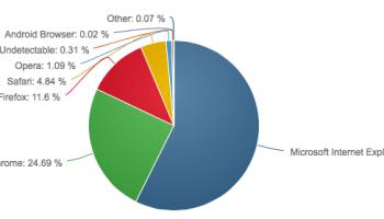 grafico de navegadores PC