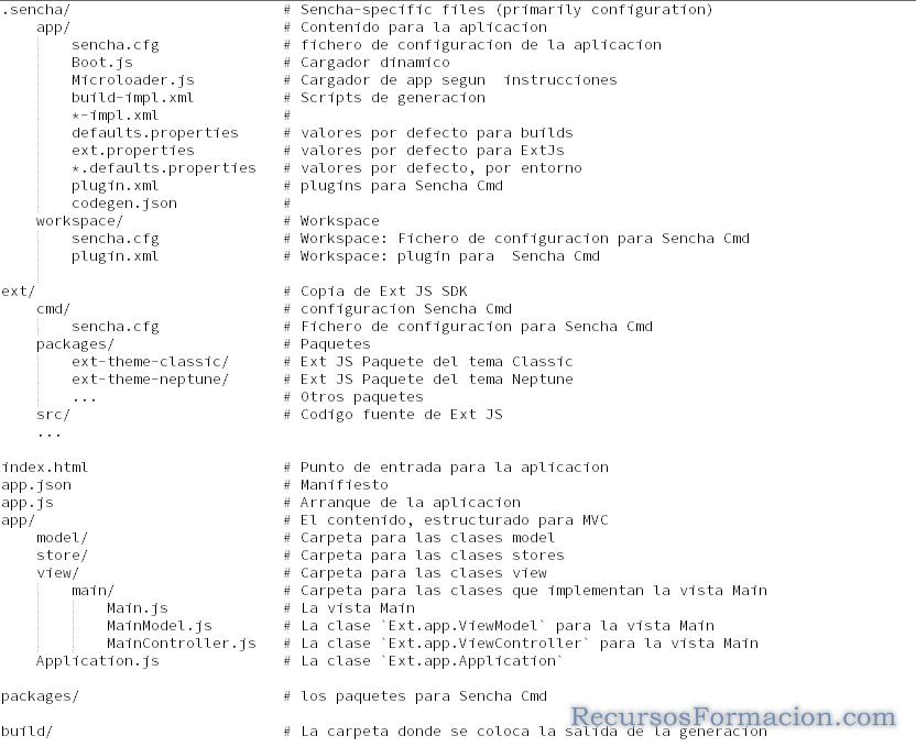 Estructura aplicacion Sencha CMD