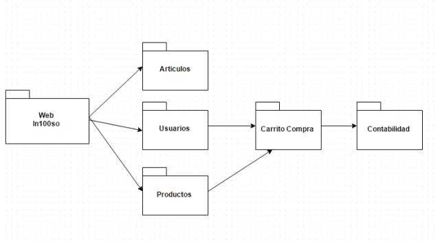 UML. Paquetizando nuestra aplicacion